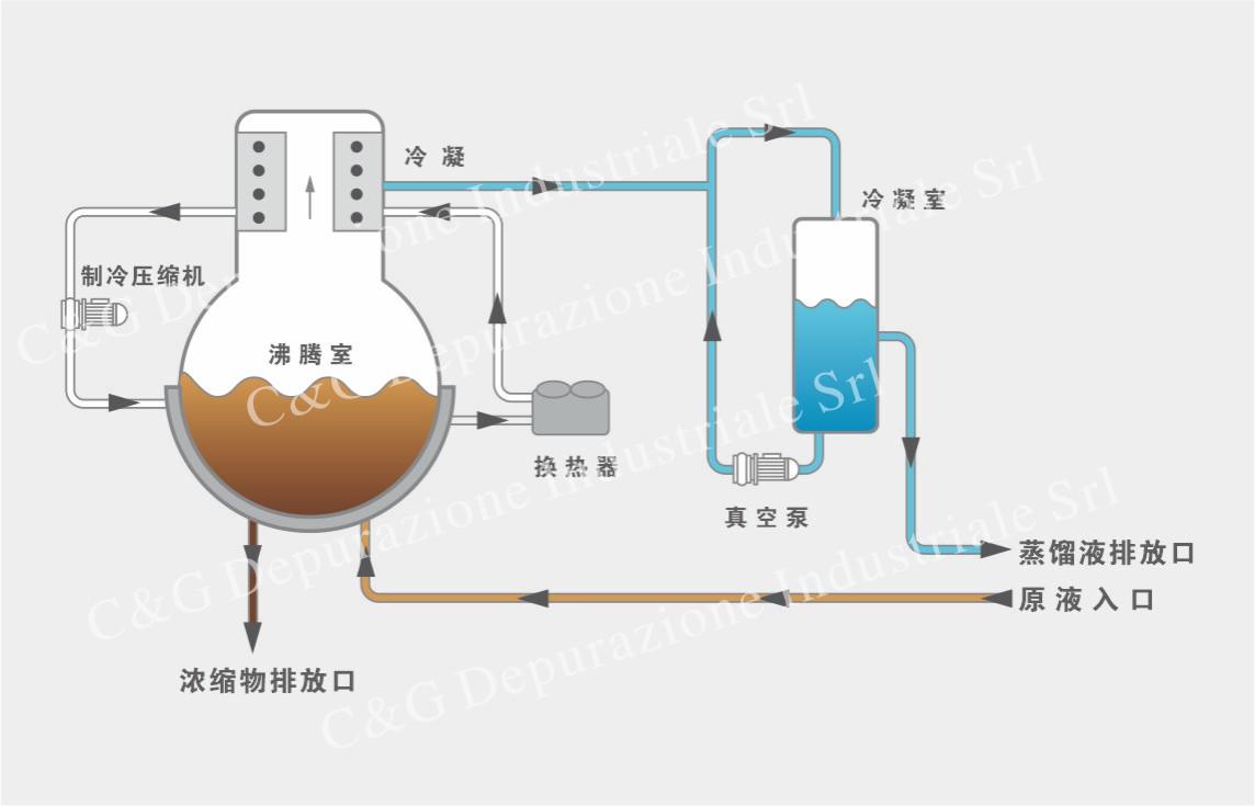 密度计_ES DRY系列热泵式低温真空干燥结晶器-润蓝水处理官网